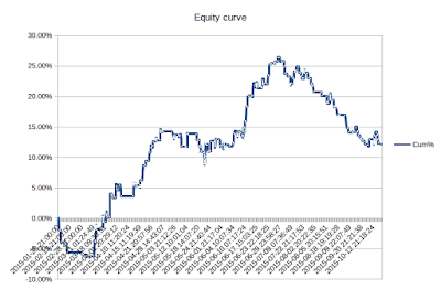 Goal of 2015 measured by my equity curve