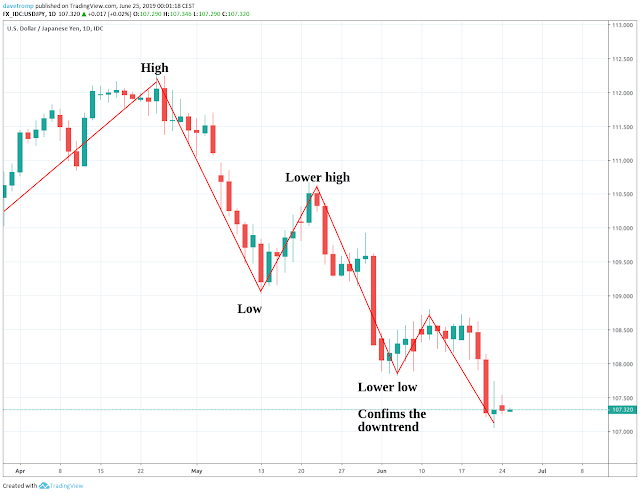 Example of a downtrend