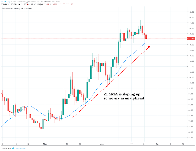 Litecoin in a clear uptrend