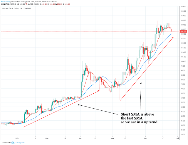 Finding the trend on Litecoin using the 8 and the 21 SMA