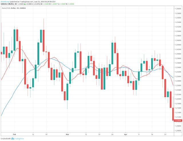 EURUSD trading sideways