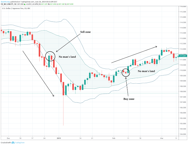 Using two Bollinger bands with different standard deviations