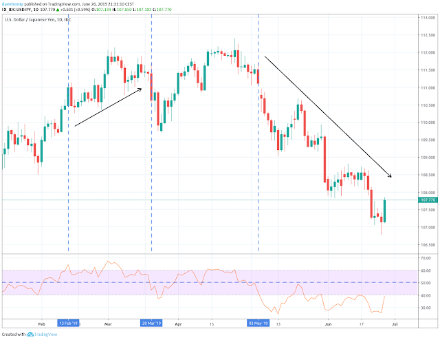 Using the RSI to find the trend