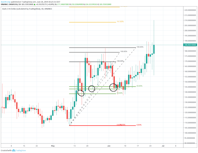 Dash in an uptrend: Getting in on a retracement of price
