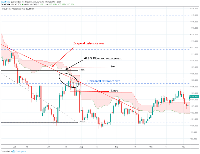 Ichimoku based support and resistance areas