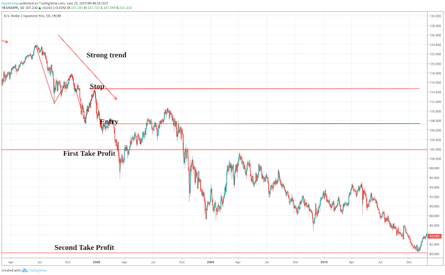 Two take profit targets
